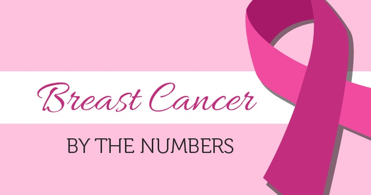 breast cancer by the numbers