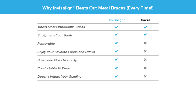 Learn the benefits of Invisalign over traditional braces.